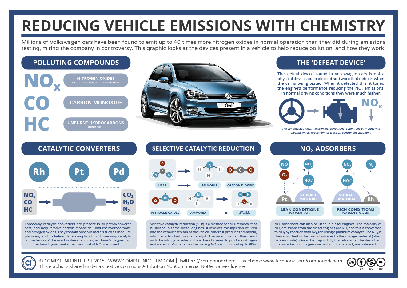 The Chemistry of Vehicle Emissions Reduction & The Volkswagen Scandal